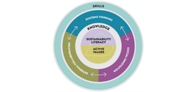 strandberg_sustainability-competencies-model_635