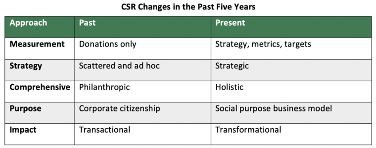 csr_changes_over_time.png